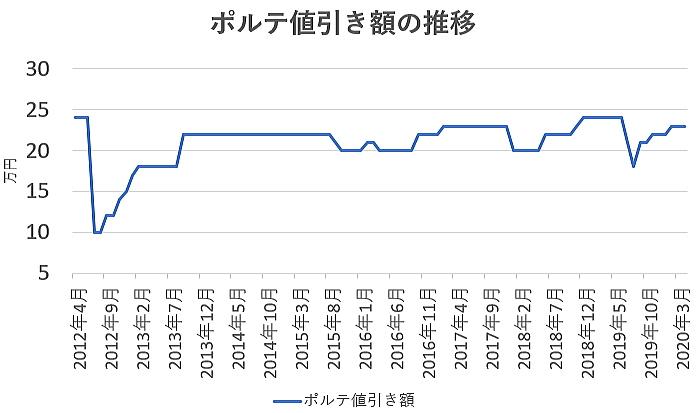 ポルテの値引き額の推移グラフ