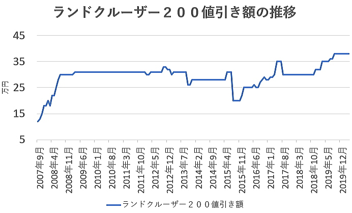 ランドクルーザーの値引き額の推移グラフ