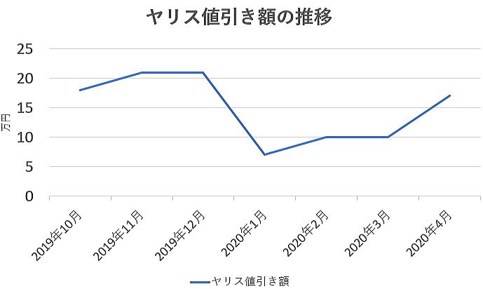 ヤリスの値引き額の推移グラフ