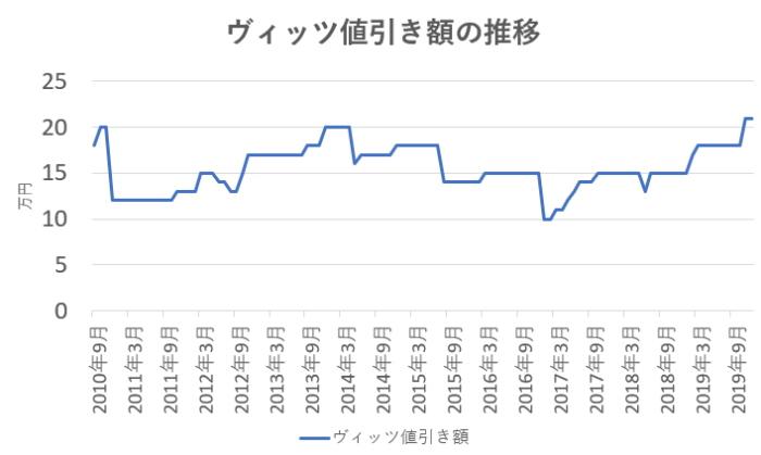 ヴィッツの値引き額の推移グラフ