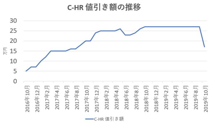 C-HR値引き額の推移