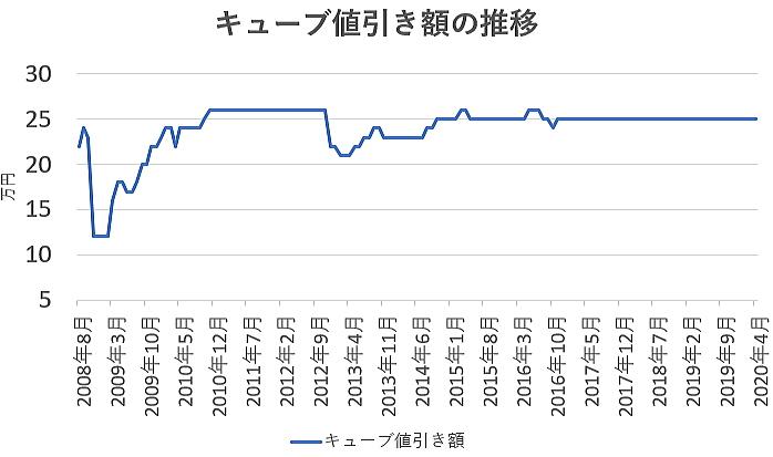 キューブの値引き額の推移グラフ