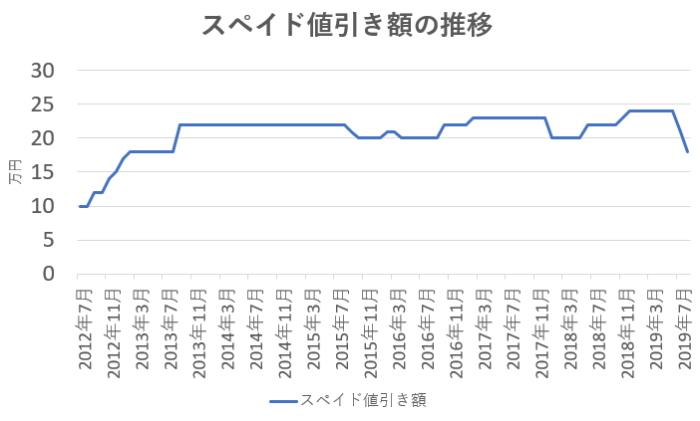 スペイドの値引き相場の推移