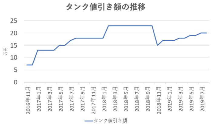 タンクの値引き相場の推移