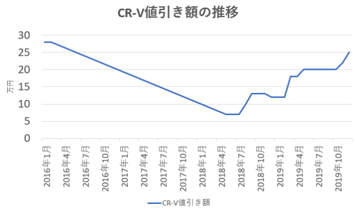 CR-Vの値引き額の推移グラフ