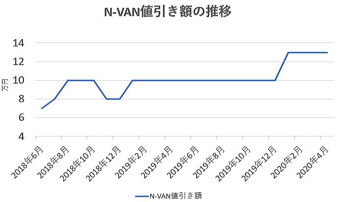 NVANの値引き額の推移グラフ