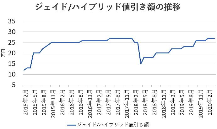ジェイドの値引き額の推移グラフ
