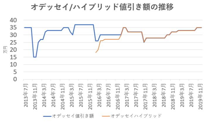 オデッセイの値引き額の推移グラフ