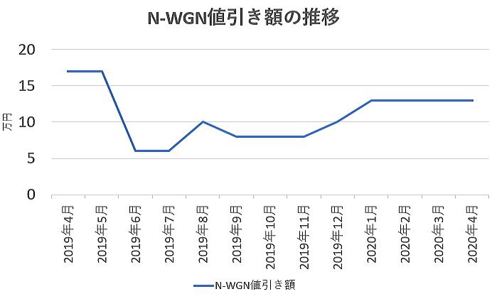 N-WGNの値引き額の推移グラフ