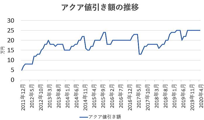 アクアの値引き額の推移グラフ