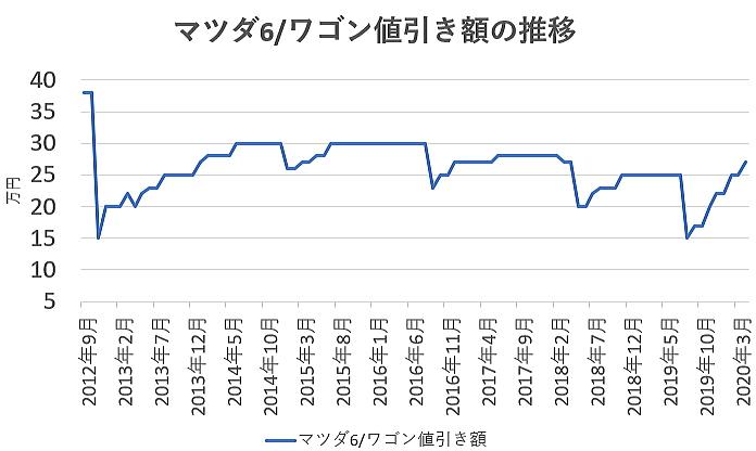 マツダ6の値引き額の推移グラフ