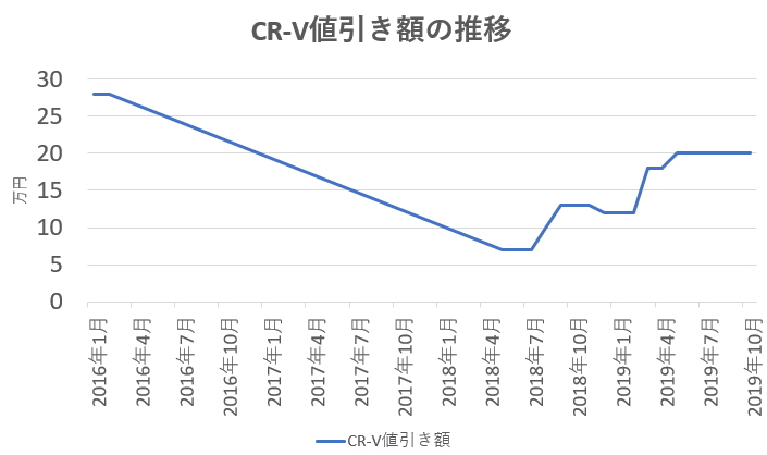 CR-V値引き額の推移