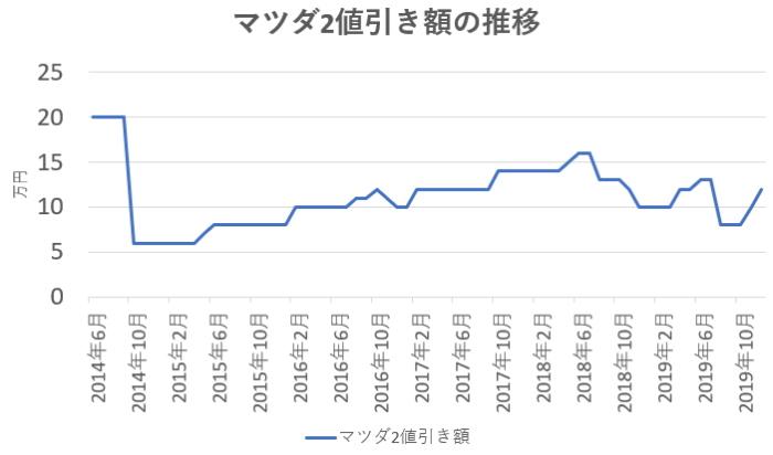 マツダ2の値引き額の推移グラフ