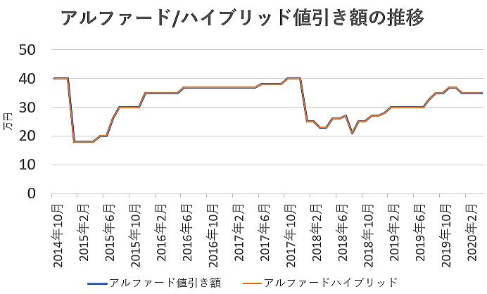 アルファードの値引き額の推移グラフ
