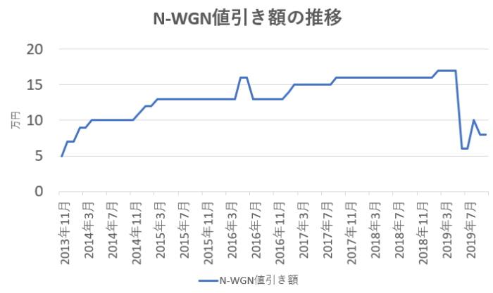 N-WGN値引き額の推移