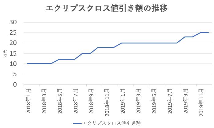 エクリプスクロスの値引き額の推移グラフ