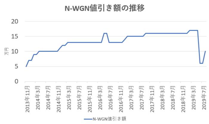 N-WGNの値引き相場の推移