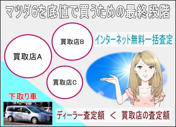 マツダ6を誰よりも安く買う最終段階。下取り車のインターネット無料一括査定。