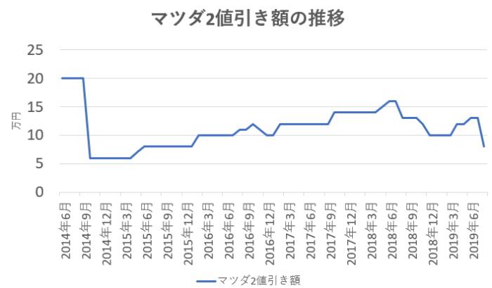 マツダ2の値引き相場の推移