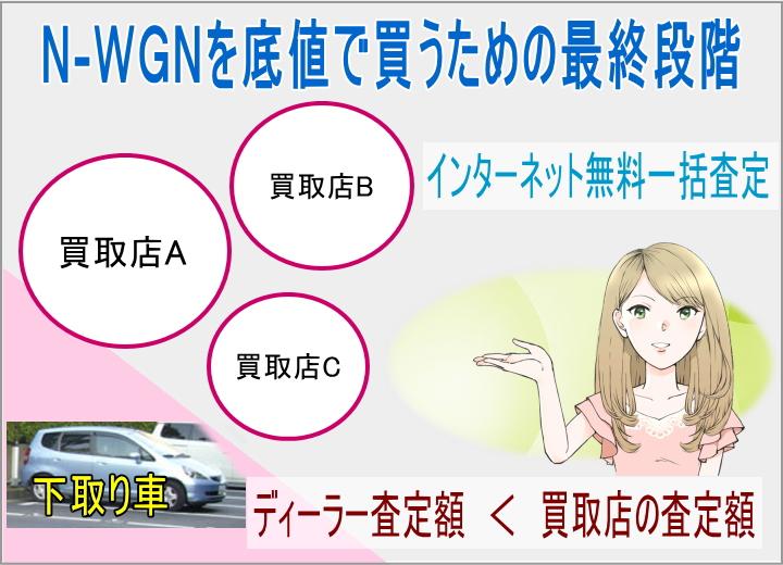 N-WGNを底値で買うための最終段階