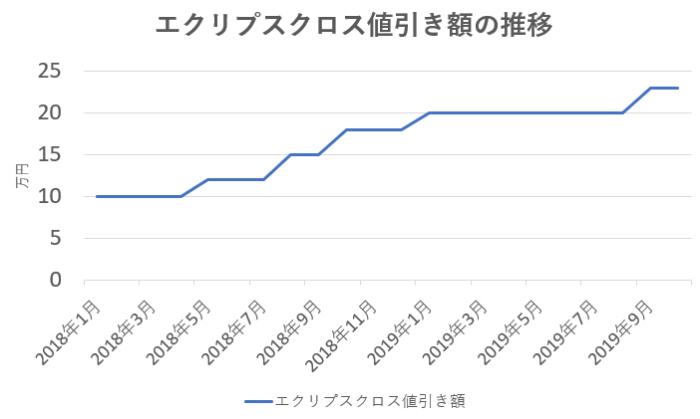 エクリプスクロス値引き額の推移