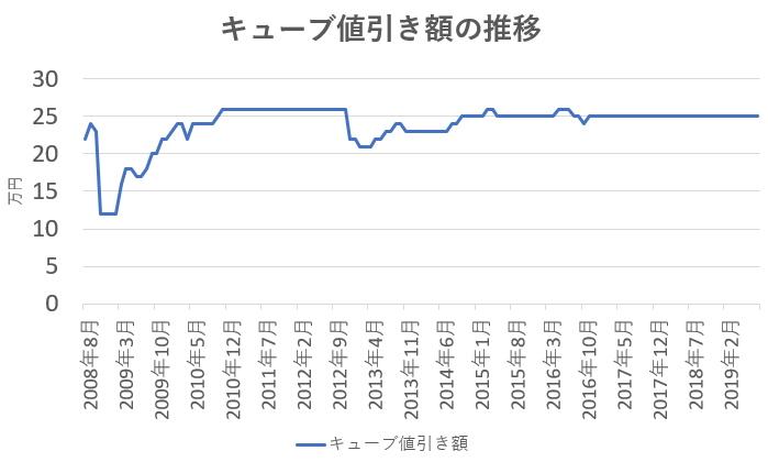 キューブの値引き相場の推移