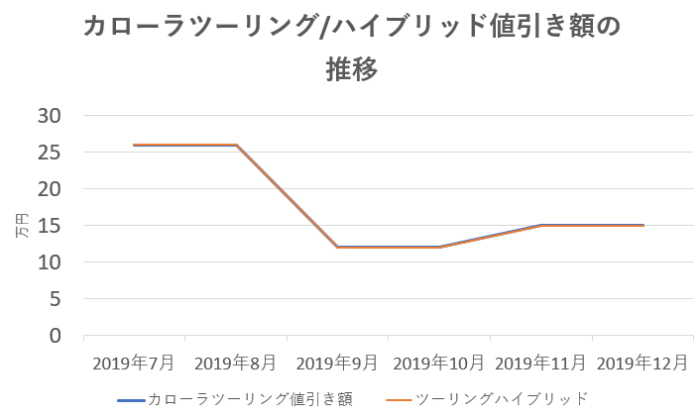 カローラツーリングの値引き額の推移グラフ