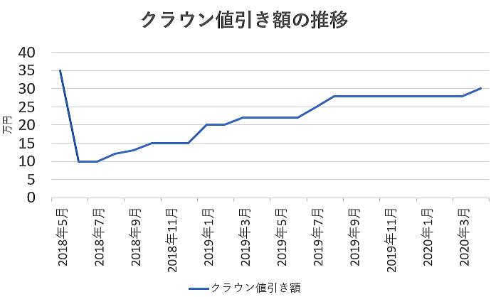 クラウンの値引き額の推移グラフ
