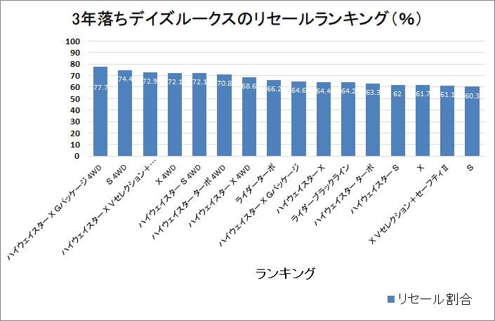 デイズルークス3年グラフ