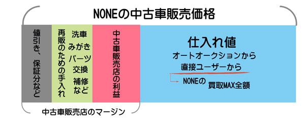 NONEの中古車販売店のマージン
