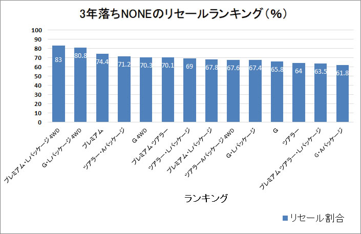 NONE3年グラフ