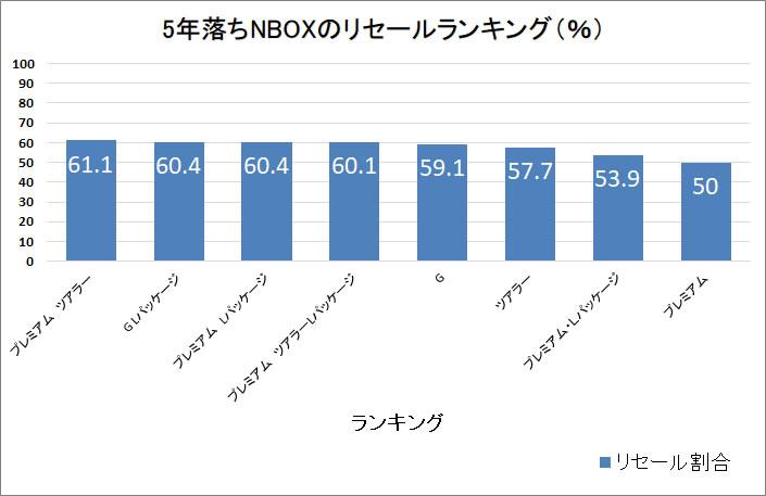 NBOX5年グラフ