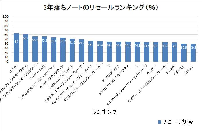 ノート3年グラフ