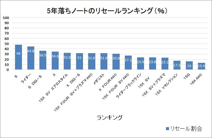 ノート5年グラフ