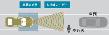 プリウスαのプリクラッシュセーフティシステム イメージ図