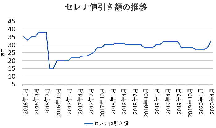 セレナの値引き額の推移グラフ