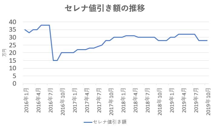 セレナ値引き額の推移