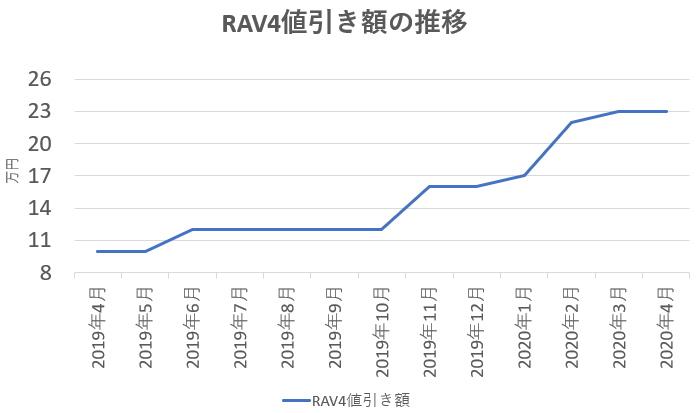 RAV4の値引き額の推移グラフ
