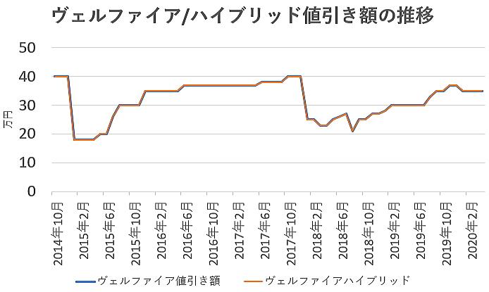 ヴェルファイアの値引き額の推移グラフ