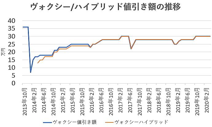 ヴォクシーの値引き額の推移グラフ