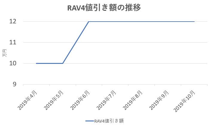 RAV4値引き額の推移