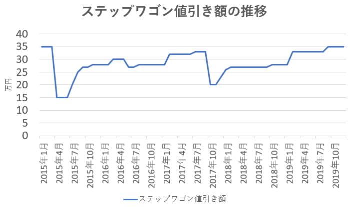 ステップワゴンの値引き額の推移グラフ