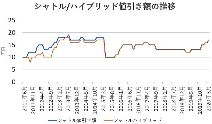 シャトルの値引き額の推移グラフ