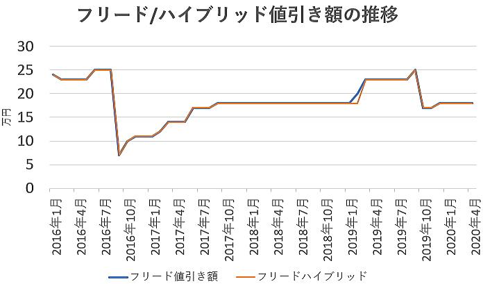 フリードの値引き額の推移グラフ