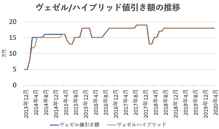 ヴェゼルの値引き額の推移グラフ