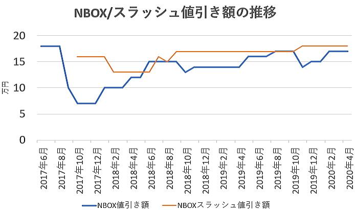 NBOXの値引き額の推移グラフ