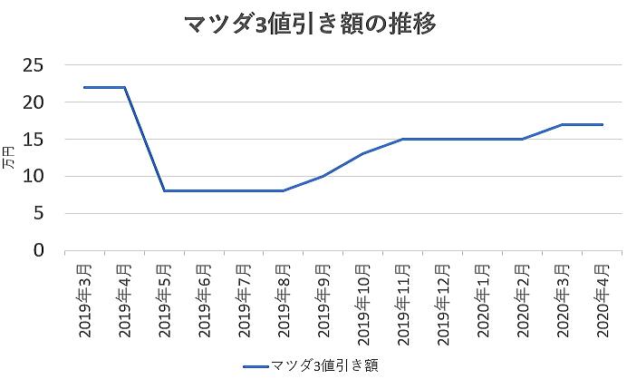 マツダ3の値引き額の推移グラフ