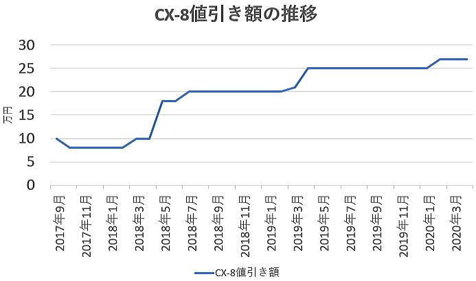 CX-8の値引き額の推移グラフ