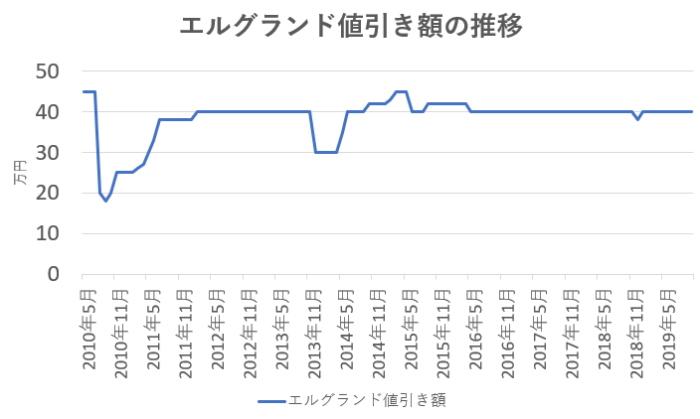 エルグランド値引き額の推移