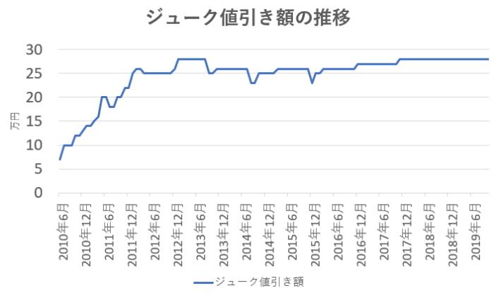ジューク値引き額の推移